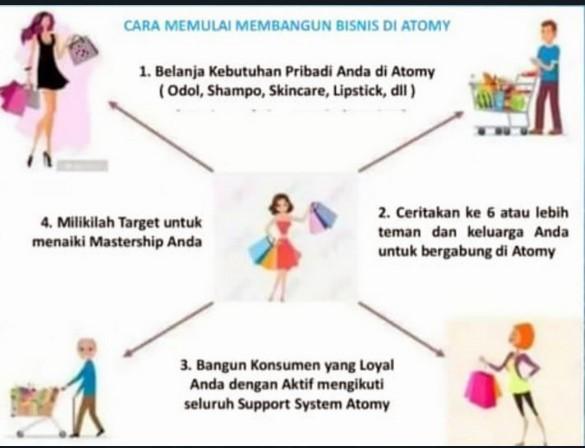 Cara Sukses Bisnis Atomy